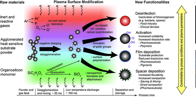 Plasma Processes Transport Processes And Reactions